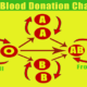 13 Blood Donation Facts – How to give Blood – Blood Donation Chart